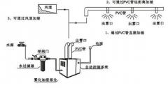 加湿器种类及工作原理