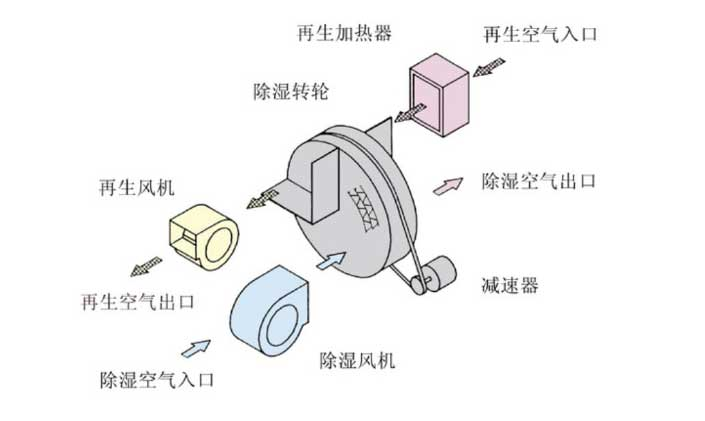HJZL系列小型转轮除湿机原理图